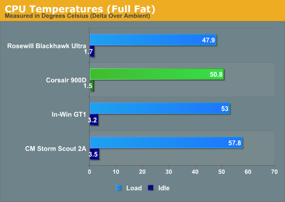 CPU Temperatures (Full Fat)