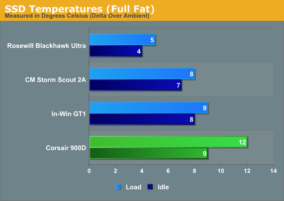 SSD Temperatures (Full Fat)