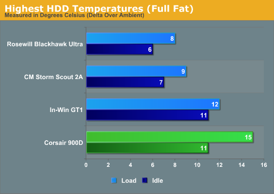 Highest HDD Temperatures (Full Fat)