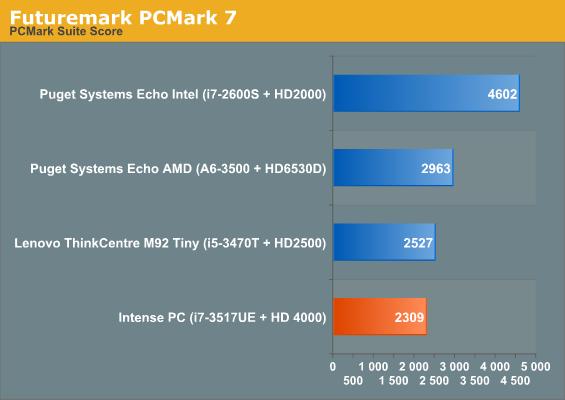 Application and Futuremark Performance - CompuLab Intense PC System