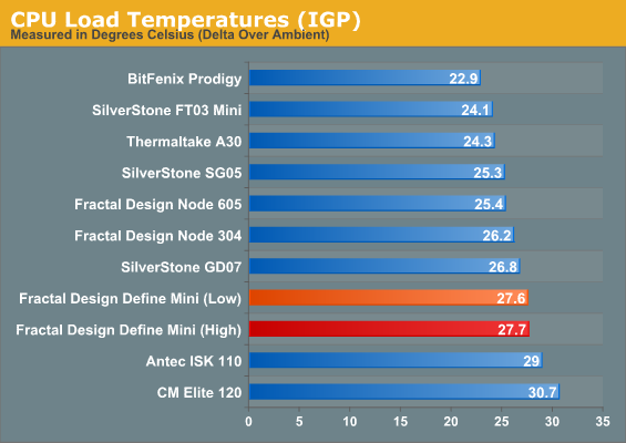 Noise And Thermal Testing Fractal Design Define Mini