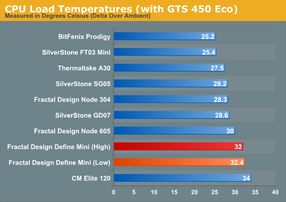 CPU Load Temperatures (with GTS 450 Eco)