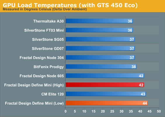 GPU Load Temperatures (with GTS 450 Eco)