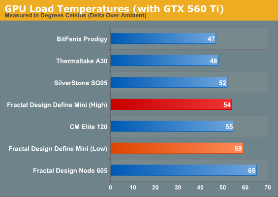 GPU Load Temperatures (with GTX 560 Ti)