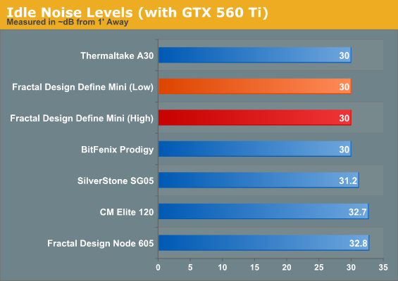 Idle Noise Levels (with GTX 560 Ti)
