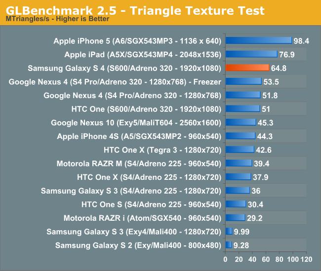 GLBenchmark 2.5 - Triangle Texture Test