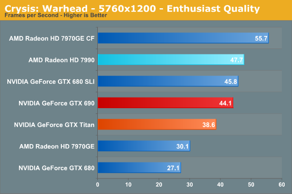 Crysis: Warhead - 5760x1200 - Enthusiast Quality