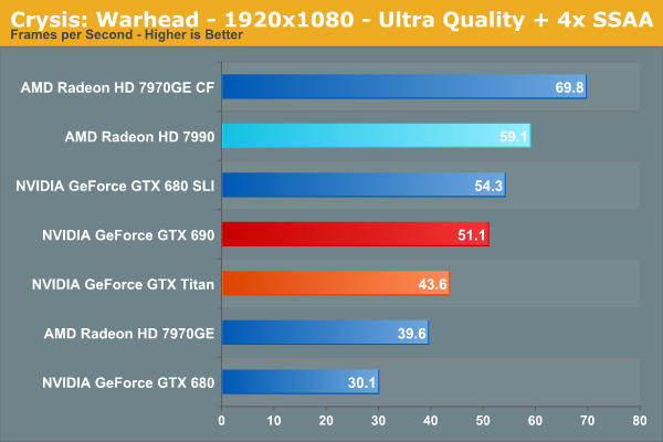 Crysis: Warhead - 1920x1080 - Ultra Quality + 4x SSAA