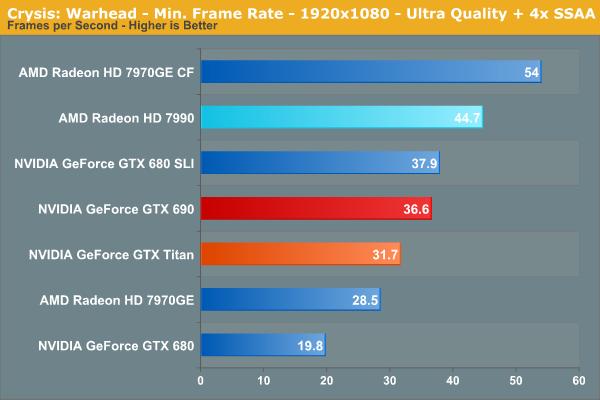 Crysis: Warhead - Min. Frame Rate - 1920x1080 - Ultra Quality + 4x SSAA