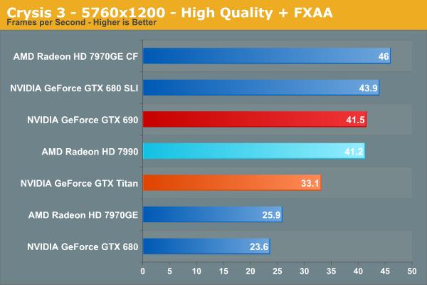 Crysis 3 - 5760x1200 - High Quality + FXAA