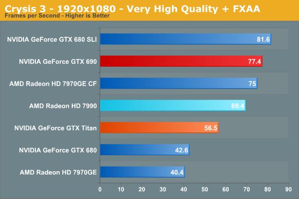 Crysis 3 - 1920x1080 - Very High Quality + FXAA