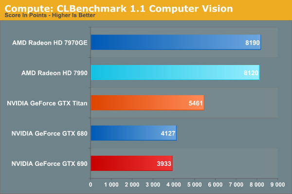 Compute: CLBenchmark 1.1 Computer Vision