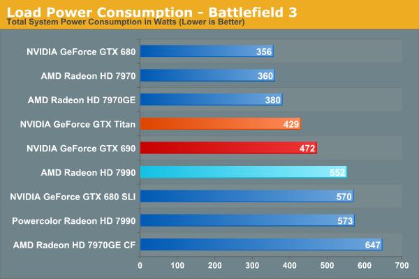 Load Power Consumption - Battlefield 3