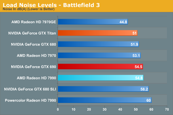 Load Noise Levels - Battlefield 3