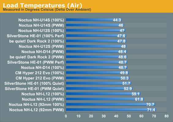Load Temperatures (Air)
