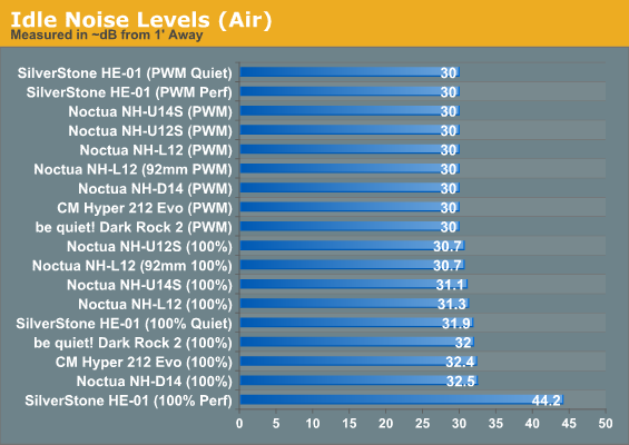 Idle Noise Levels (Air)