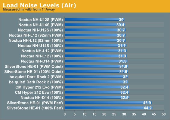 Load Noise Levels (Air)
