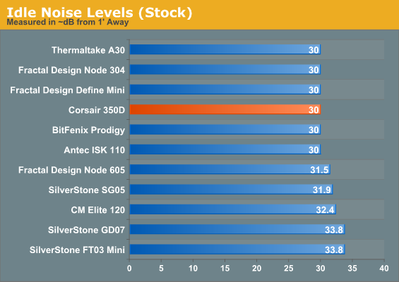 Idle Noise Levels (Stock)