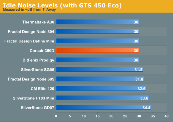 Idle Noise Levels (with GTS 450 Eco)