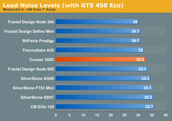Load Noise Levels (with GTS 450 Eco)