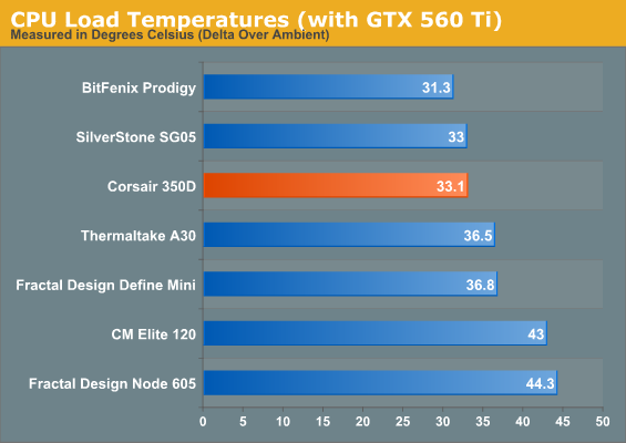 CPU Load Temperatures (with GTX 560 Ti)