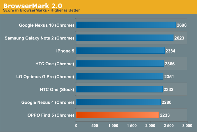 BrowserMark 2.0