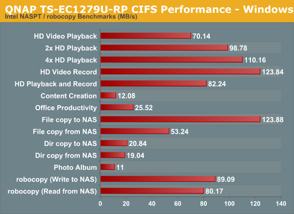 QNAP TS-EC1279U-RP CIFS Performance - Windows