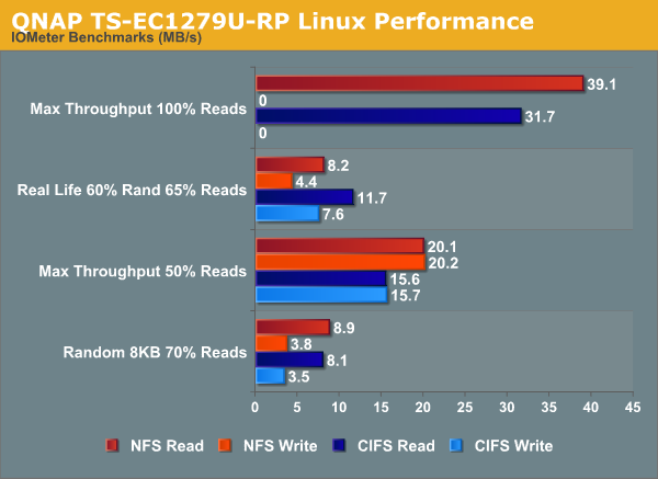 QNAP TS-EC1279U-RP Linux Performance