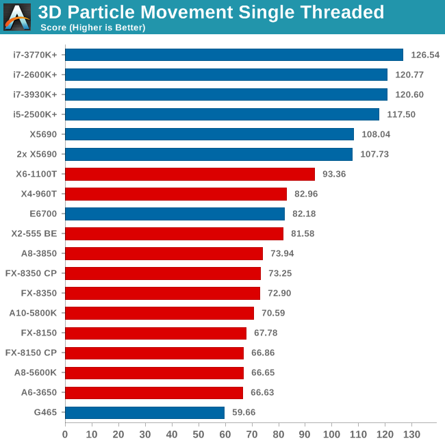 3D Particle Movement Single Threaded