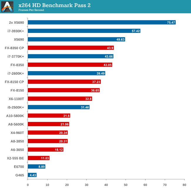 x264 HD Benchmark Pass 2