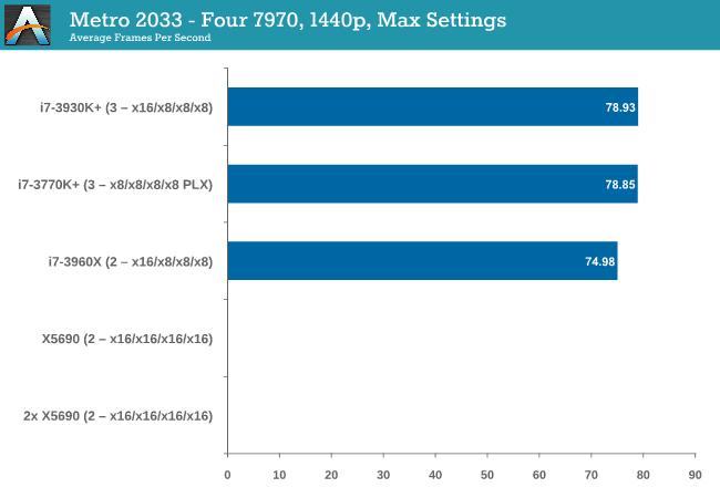 Metro 2033 - Four 7970, 1440p, Max Settings
