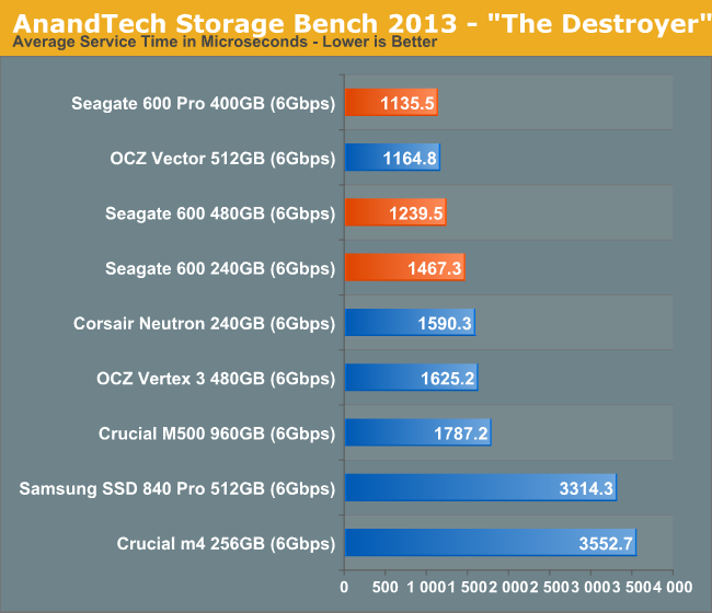 AnandTech Storage Bench 2013 -