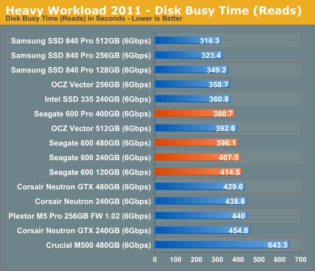 Heavy Workload 2011 - Disk Busy Time (Reads)
