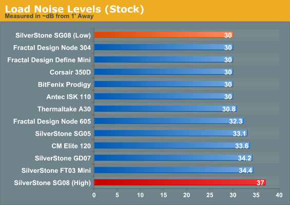 Load Noise Levels (Stock)