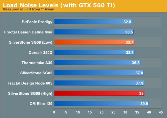 Load Noise Levels (with GTX 560 Ti)