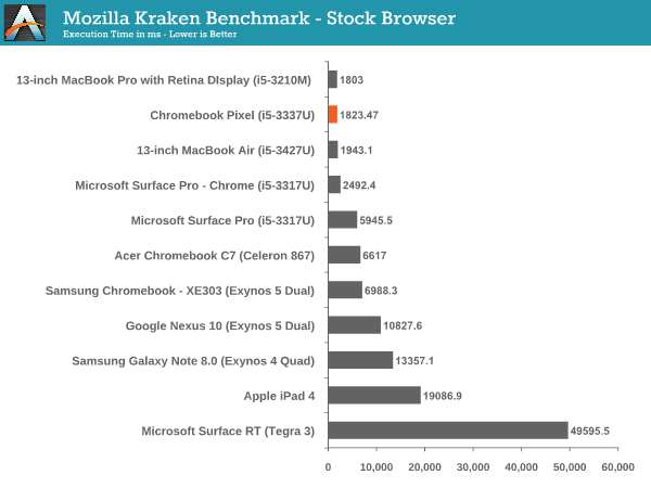 Mozilla Kraken Benchmark - Stock Browser