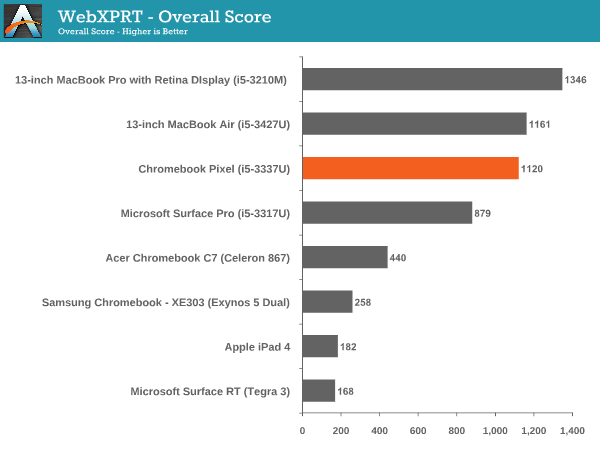 WebXPRT - Overall Score