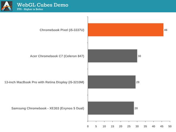 WebGL Cubes Demo
