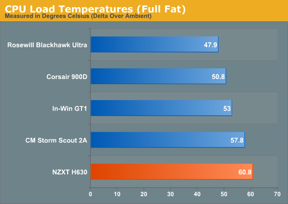 CPU Load Temperatures (Full Fat)