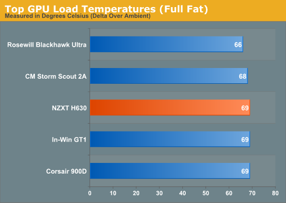 Top GPU Load Temperatures (Full Fat)
