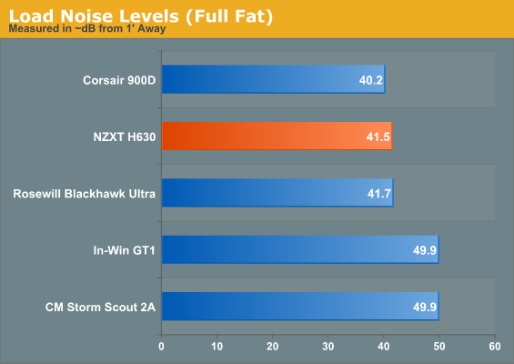 Load Noise Levels (Full Fat)