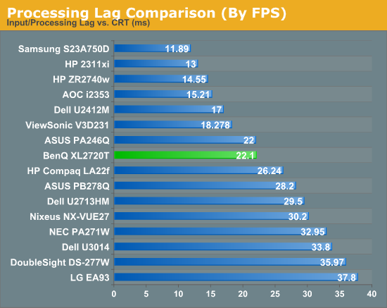 Gaming Use Comments and Lag Tests - BenQ XL2720T Gaming