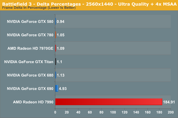 Battlefield 3 - Delta Percentages - 2560x1440 - Ultra