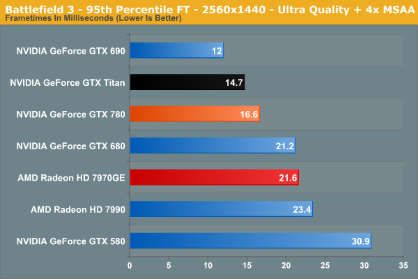 Battlefield 3 - 95th Percentile FT - 2560x1440 - Ultra
