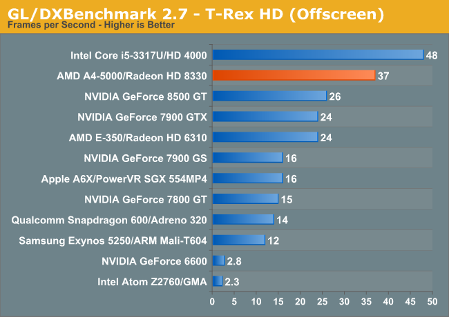 GL/DXBenchmark 2.7—T-Rex HD (Offscreen)
