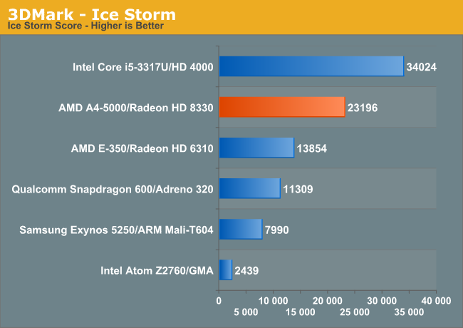 3DMark—Ice Storm