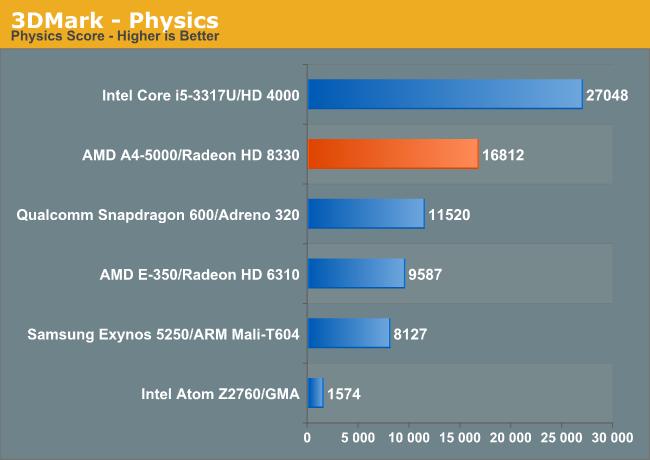 3DMark—Physics