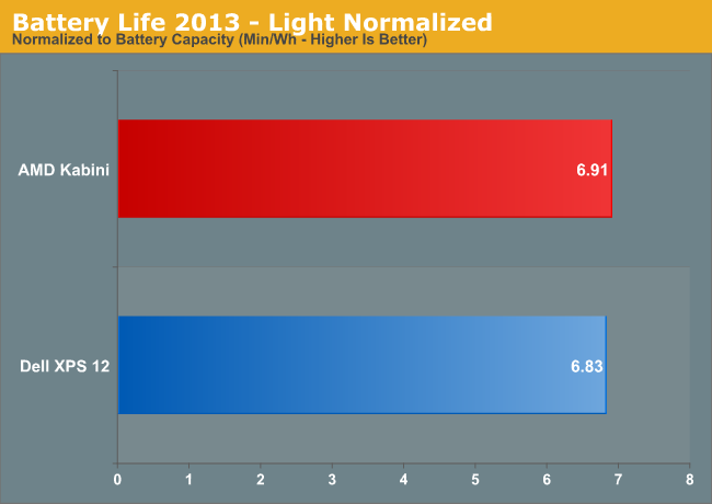 Battery Life 2013—Light Normalized