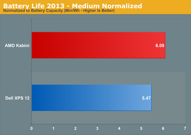 Battery Life 2013—Medium Normalized