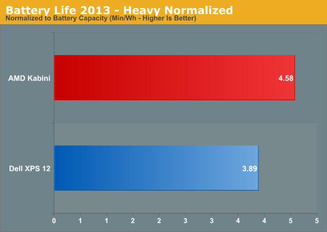 Battery Life 2013—Heavy Normalized
